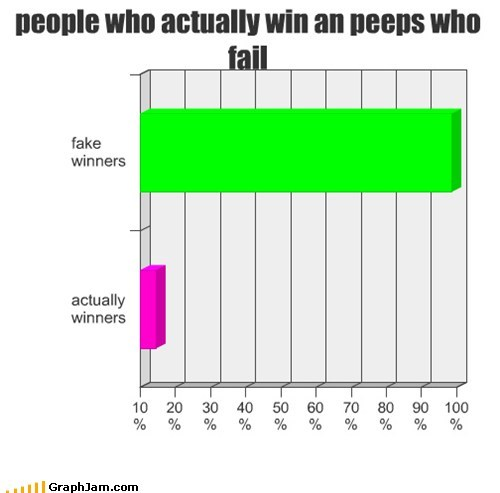 people who actually win an peeps who fail