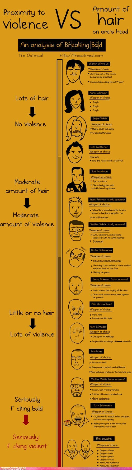"Violence vs Hair in ""Breaking Bad"""