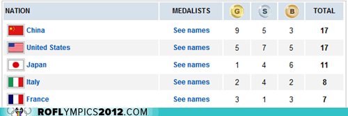 bronze,China,gold,Japan,medal count,silver,team usa,Today's Medal Count
