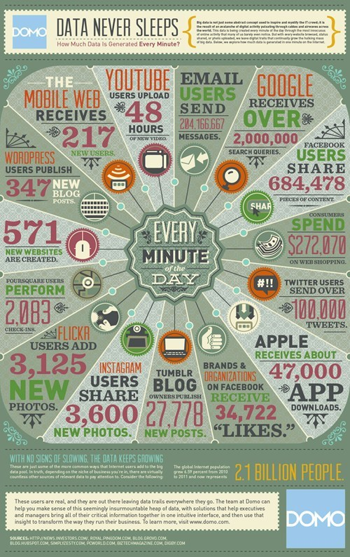 Intense Internet Infographic of the Day