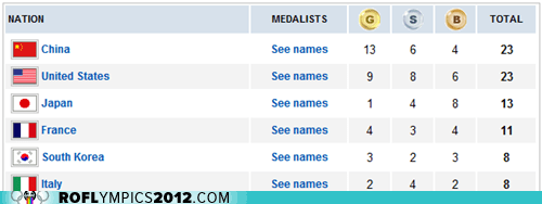 Today's Medal Count: China and Team USA Remain Neck-And-Neck