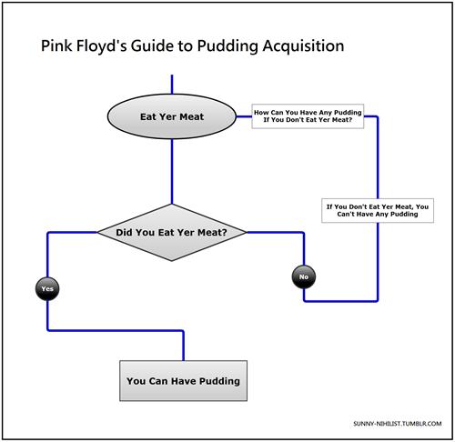 best of week,flow chart,food,pink floyd,pudding