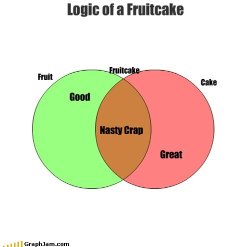 Logic of a Fruitcake