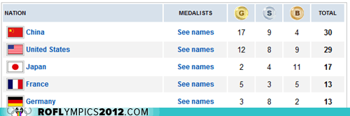 China,france,Germany,Italy,Japan,medal count,team usa,Today's Medal Count