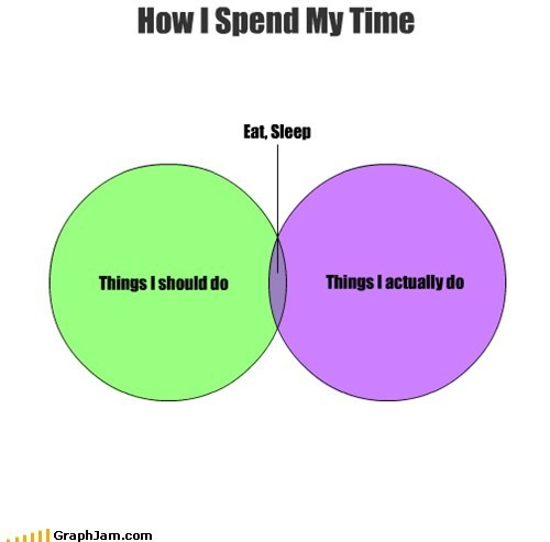How I Spend My Time