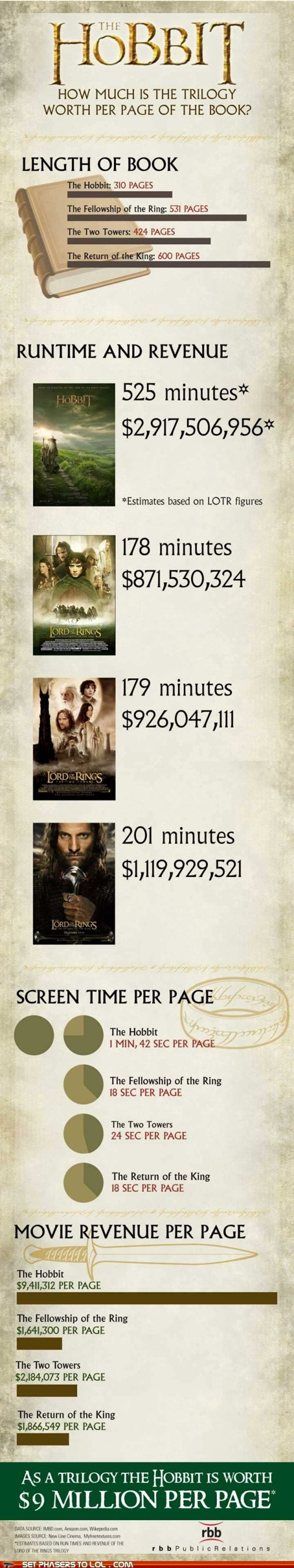 How Much Money Per Page is Tolkien's Writing Worth at the Box Office?
