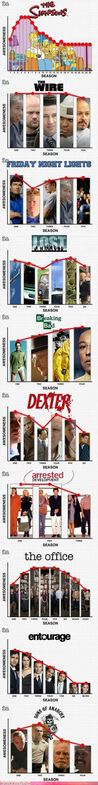 TV Seasons by Quality