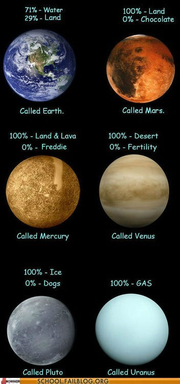 Uranus is the Only Planet That Makes Sense