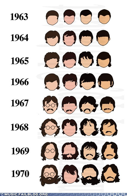 beatles,hair,the Beatles,timeline
