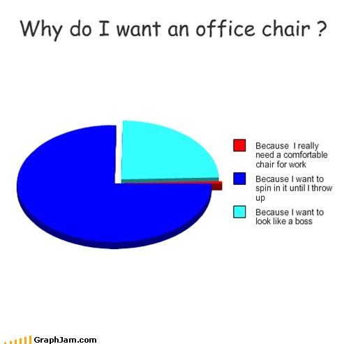 office chairs,Pie Chart,spinning,vomit,work
