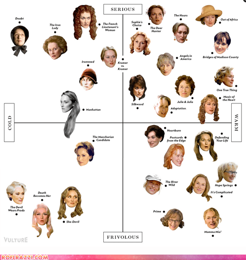 The Definitive Meryl Streep Matrix