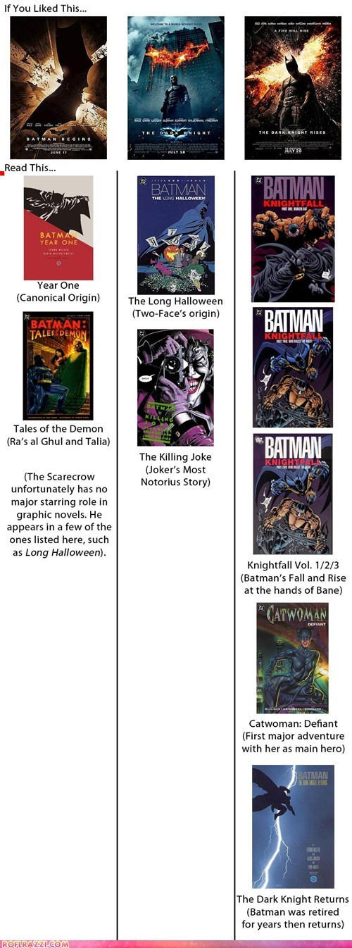 Graphic Novel Reading List for the Inspiration Behind Christopher Nolan's Batman Trilogy