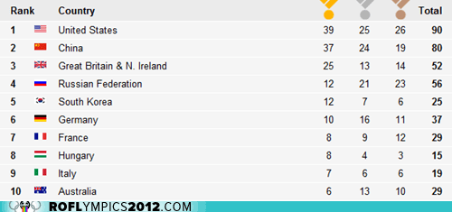 Today's Medal Count: Yay English Speaking Countries!