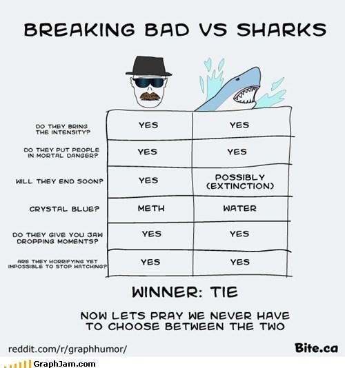 breaking bad,drugs,shark week,sharks,TV,vs