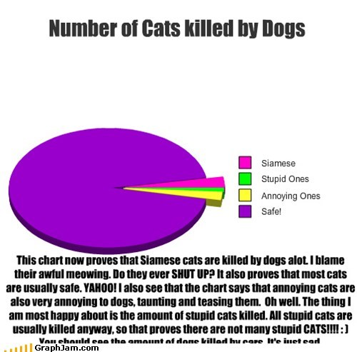 Number of Cats killed by Dogs