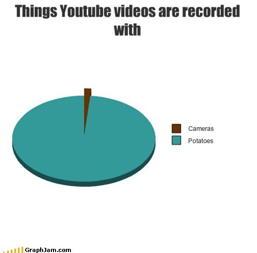 cameras,internets,Pie Chart,potato,youtube