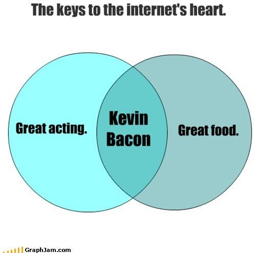 bacon,internet,kevin bacon,venn diagram