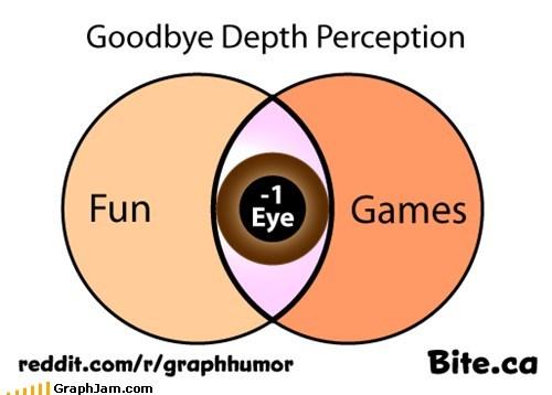 depth perception,fun and games,one eye,venn diagram