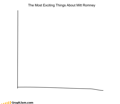 Most Exciting Things About Romney
