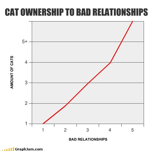 CAT OWNERSHIP TO BAD RELATIONSHIPS