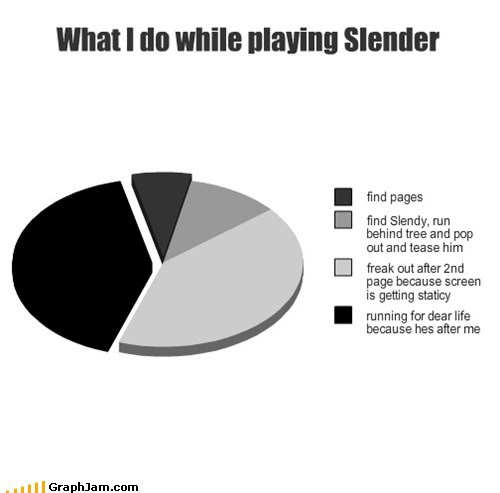 What I do while playing Slender