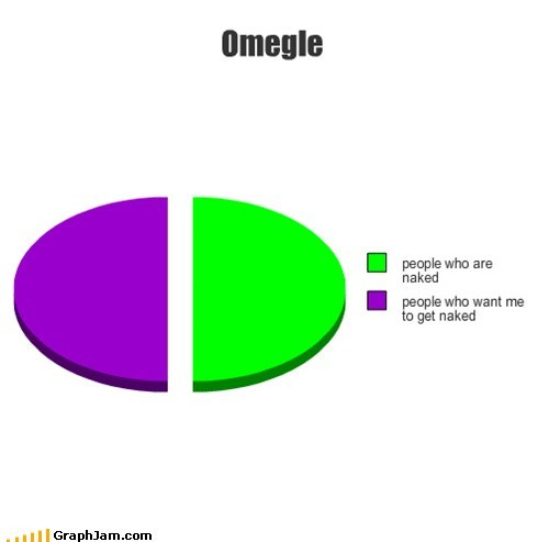 fap,Omegle,pervy,Pie Chart