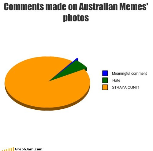 Comments made on Australian Memes' photos