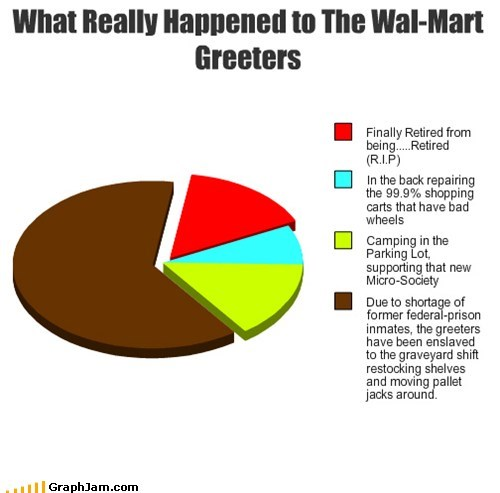 What Really Happened to The Wal-Mart Greeters