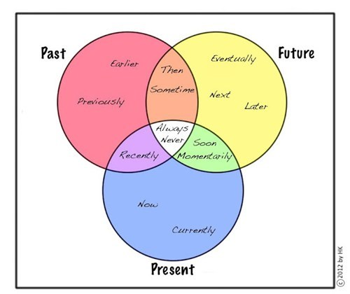 future,past,present,venn diagram,when