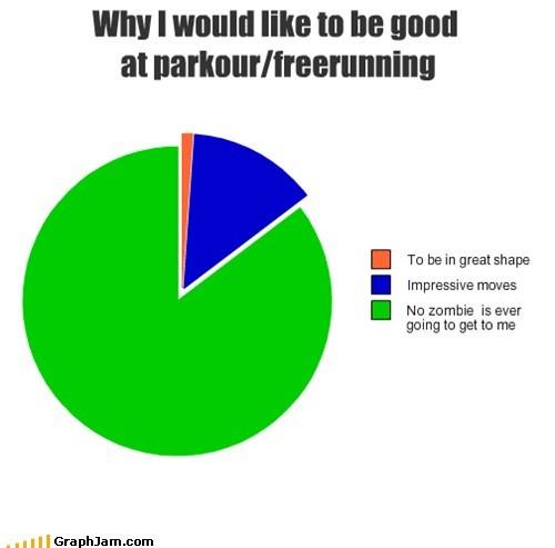 parkour,Pie Chart,running,zombie