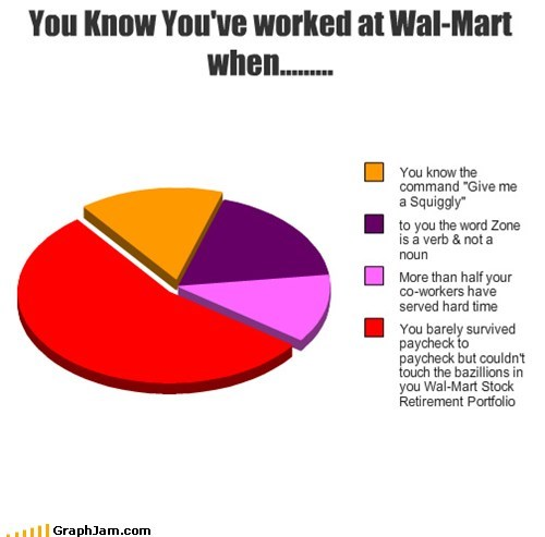 You Know You've worked at Wal-Mart when.........