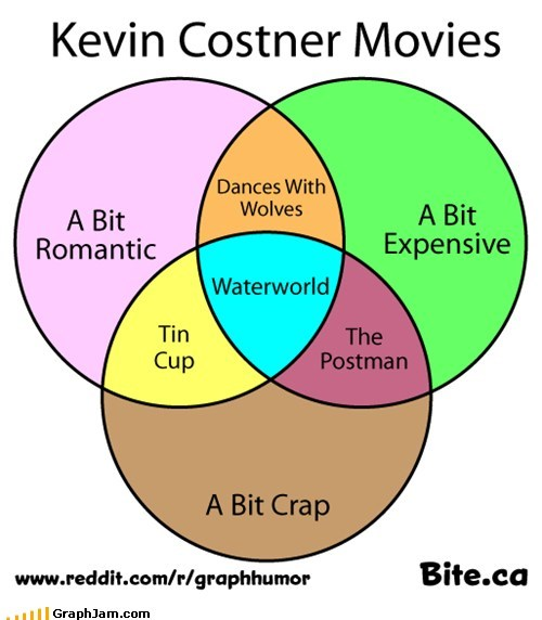 GraphJam: Kevin Costner Movies