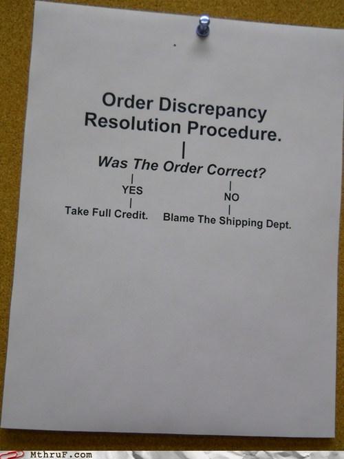 flowchart,order discrepancy,shipping department