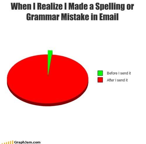 email,grammar,Pie Chart,spelling error