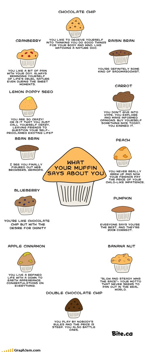 food,personality