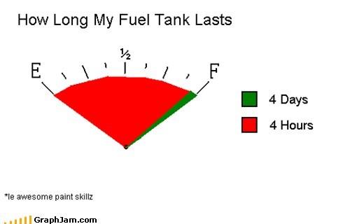car,fuel,gas tank,scumbag