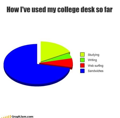 college,food,Pie Chart,sandwiches,snacks