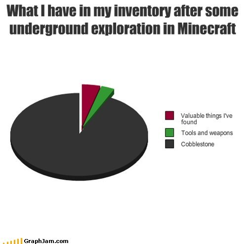 minecraft,pick axe,Pie Chart,video games