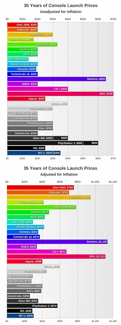 Console Launch Prices