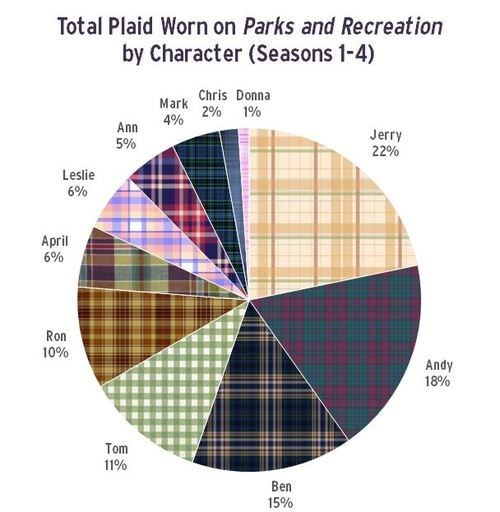"Total Plaid Worn on ""Parks and Recreation"" by Character"