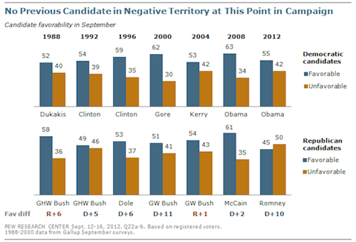 Mitt Romney Has the Lowest Favorability Rating of Any Candidate on Record