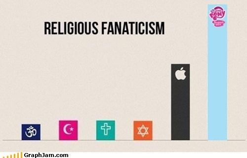 apple,Bar Graph,Bronies,mlpfim,religion