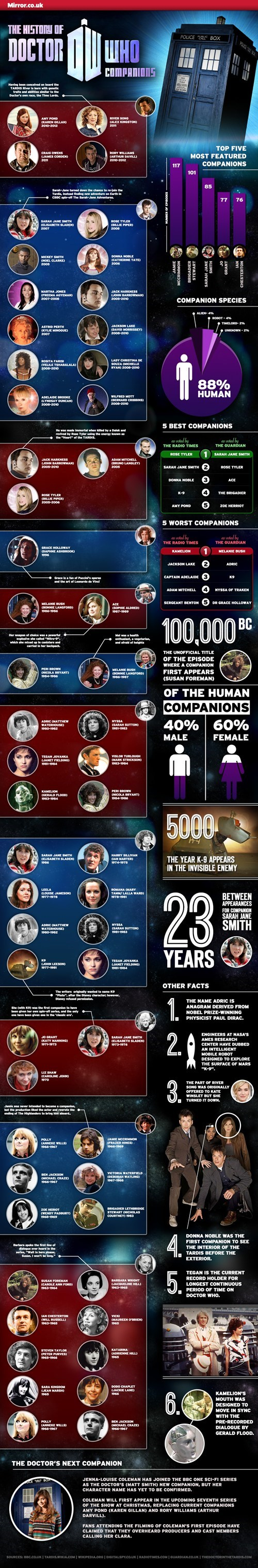 Ultimate Doctor Who Companion Infographic of the Day