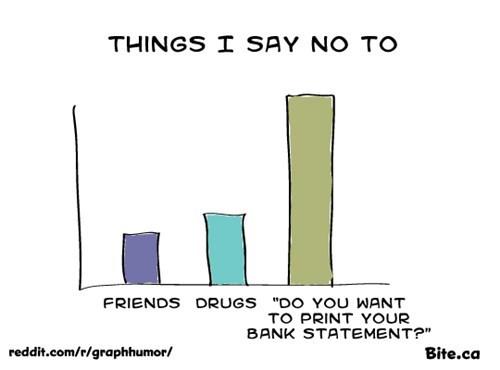 Bar Graph,drugs,just say no,no