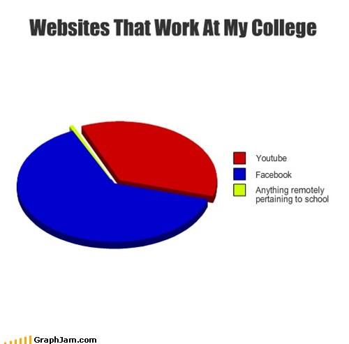 school,youtube,facebook,college,Pie Chart