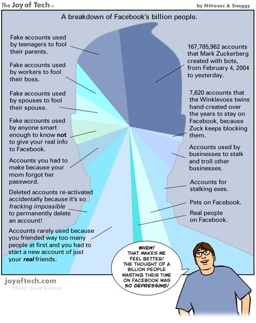 Failbook: The Facebook Billion