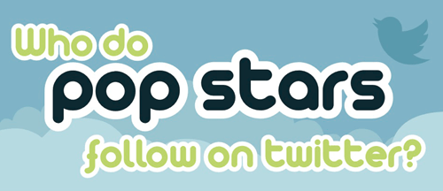 Who do Pop Stars Follow on Twitter?