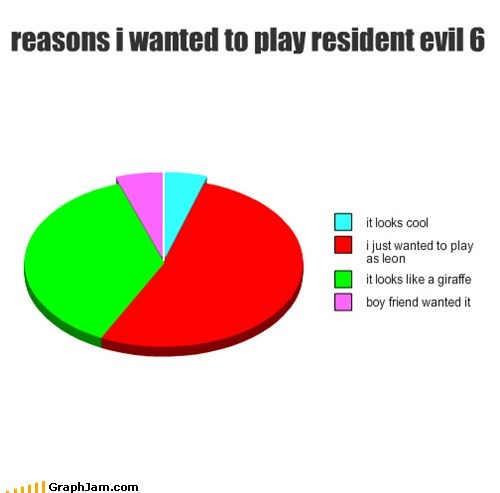 reasons i wanted to play resident evil 6