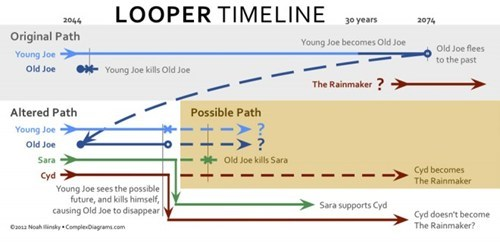 looper,infographic,timeline,time travel