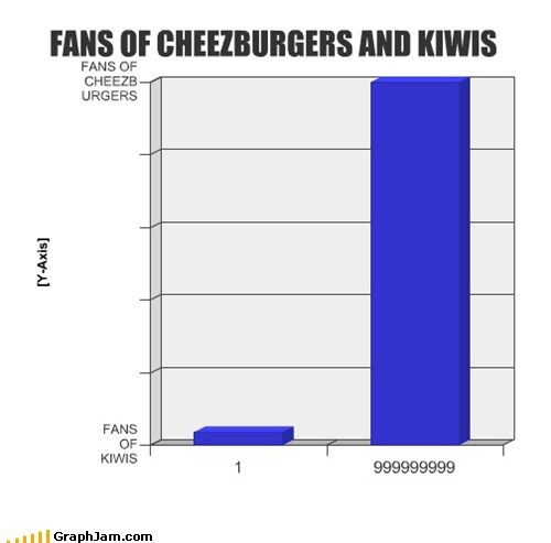 FANS OF CHEEZBURGERS AND KIWIS